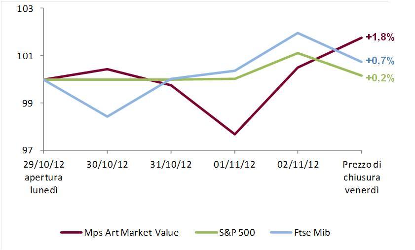 cfd5558b66 BMPS, ricerca ed analisi: Art Weekly Report del 5 novembre 2012 ...