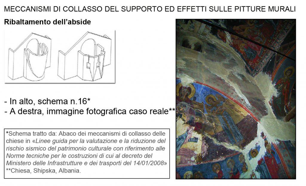 Come proteggere i dipinti murali: al Santa Maria della ...